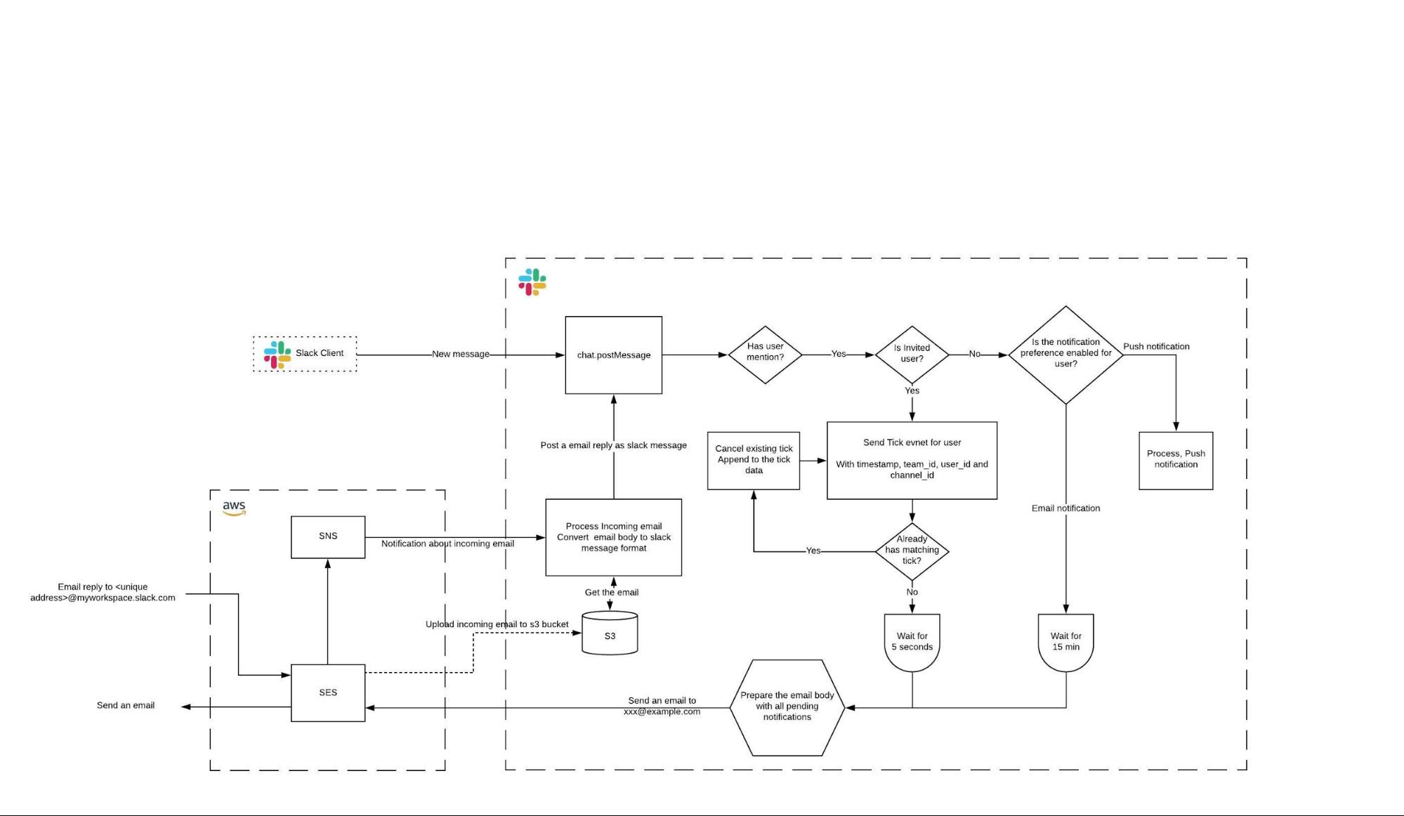 Flow diagram for email notification