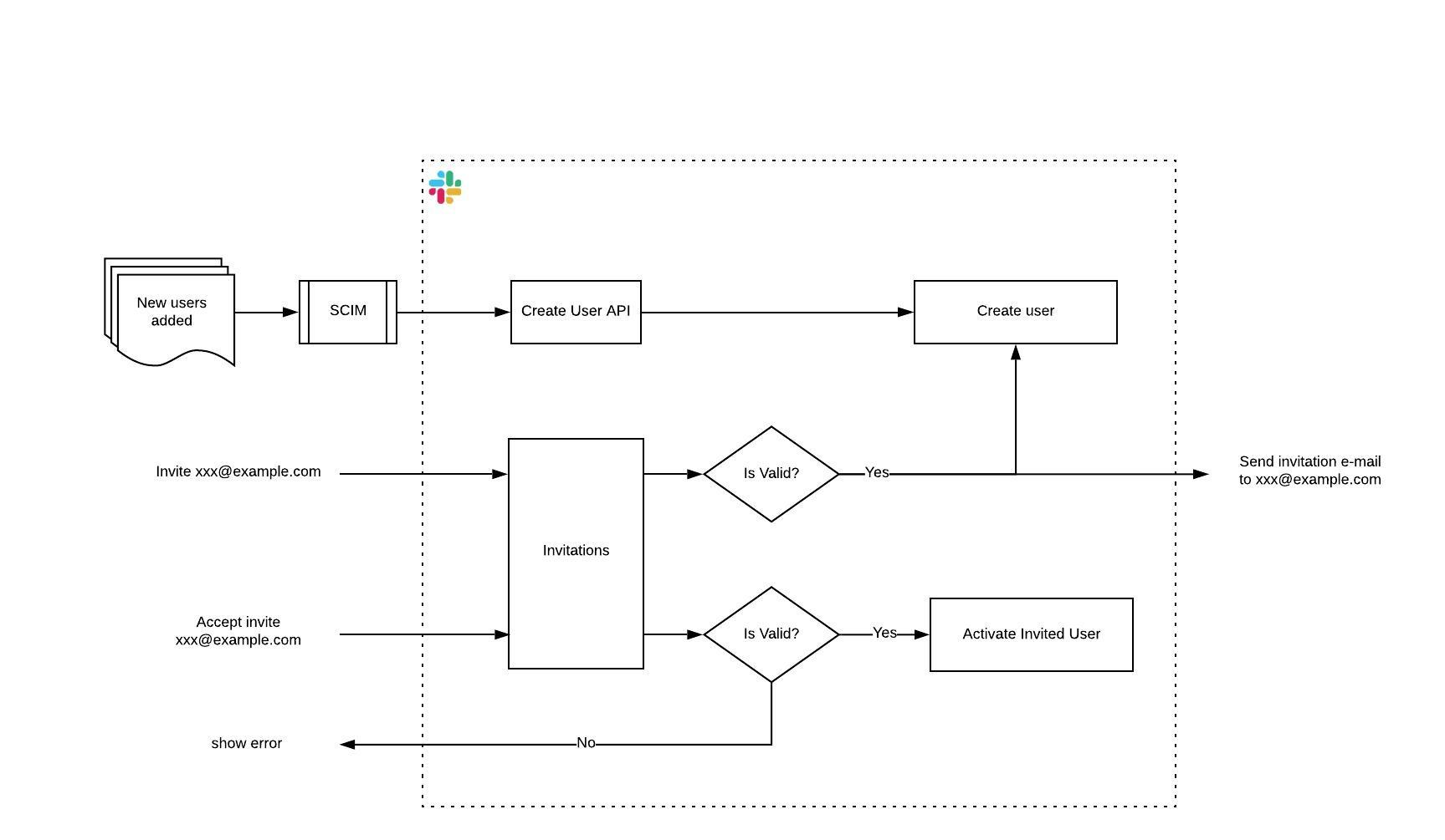 Flow chart showing the invitation flow with Email Bridge