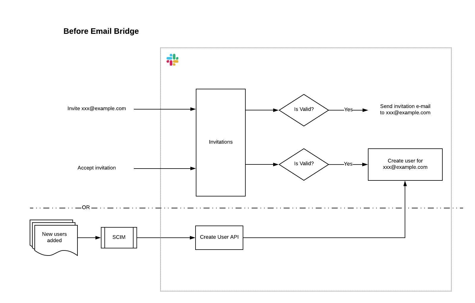 Invite flow before email bridge