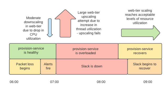 Timeline showing recovery of provision-service, upscaling of web-tier and recovery