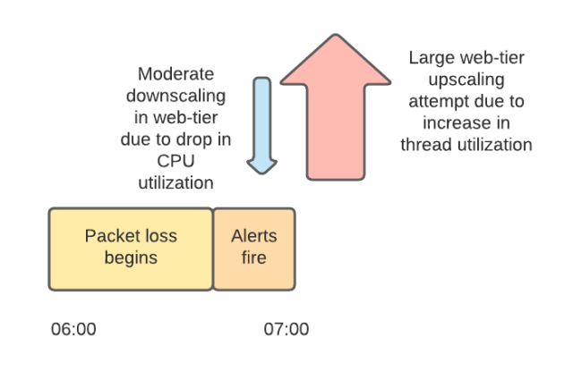 Timeline showing packet loss beginning, alerts firing and moderate web tier downscaling following by larger upscaling