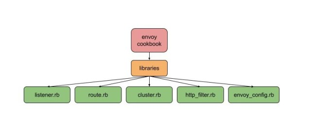 Diagram to show the structure and flow of chef resources