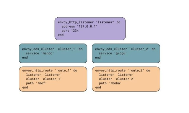 Example chef resource invocation to create Listener with Clusters and Routes
