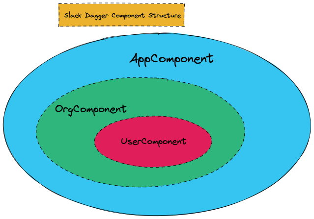 Slack Android component hierarchy