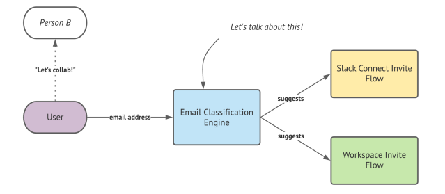 User enters an email address into the email classification engine which suggests either the slack connect invite flow or a workspace invite fllow.