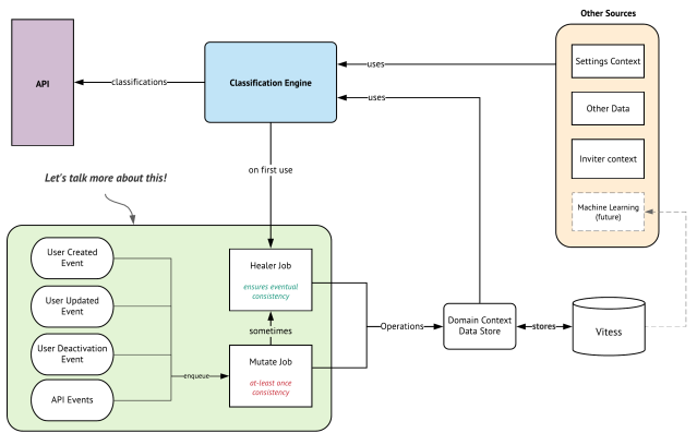 The eventually consistent architecture consist of a healer and mutate job updating the state which is provided as input into the classification engine.