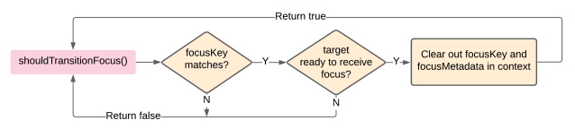 Flowchart of shouldTransitionFocus method informing component to receive focus once all conditions are met