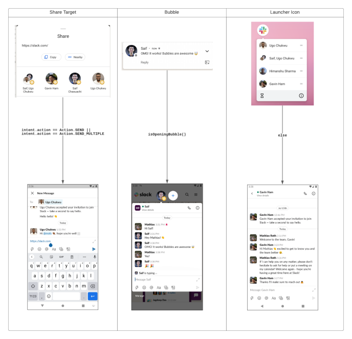 Sharing Shortcut Flow