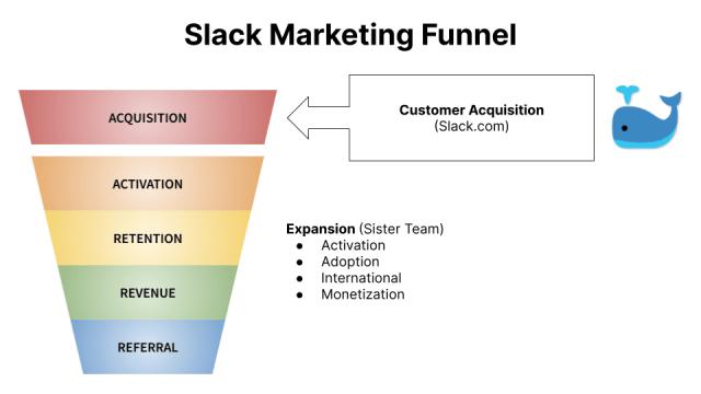 Slack Marketing Funnel